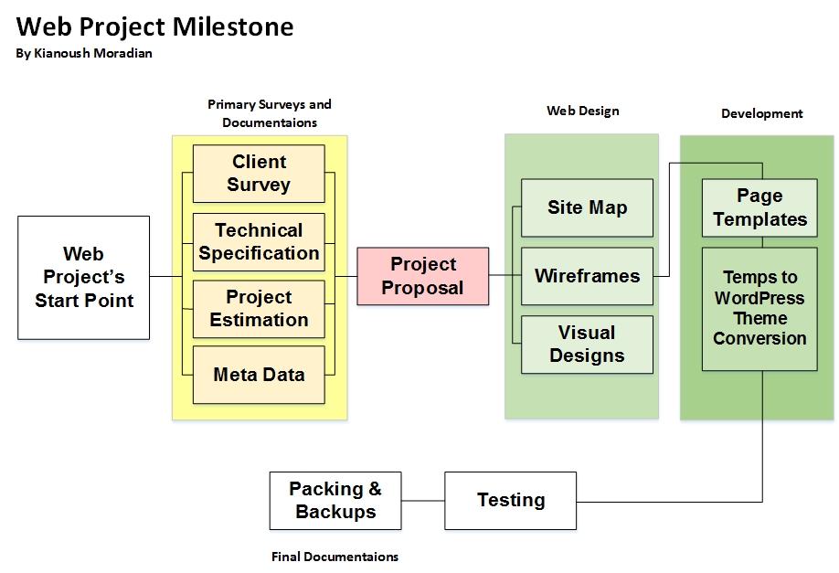 WebProjectMileStone